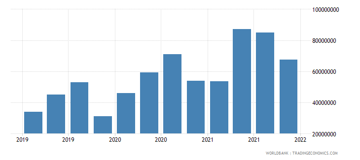 switzerland gross ext debt pos  general government short term all instruments usd wb data