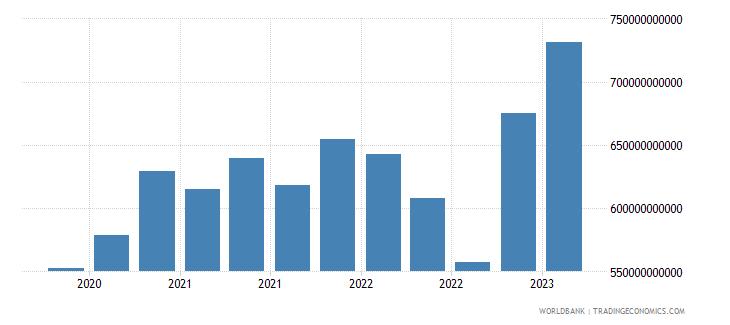 switzerland gross ext debt pos  other sectors all maturities all instruments usd wb data