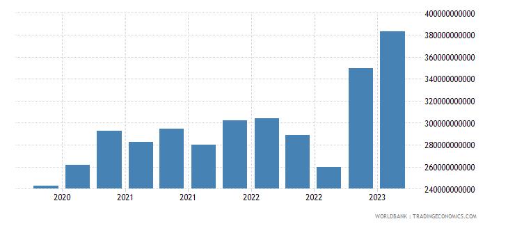 switzerland gross ext debt pos  other sectors short term all instruments usd wb data