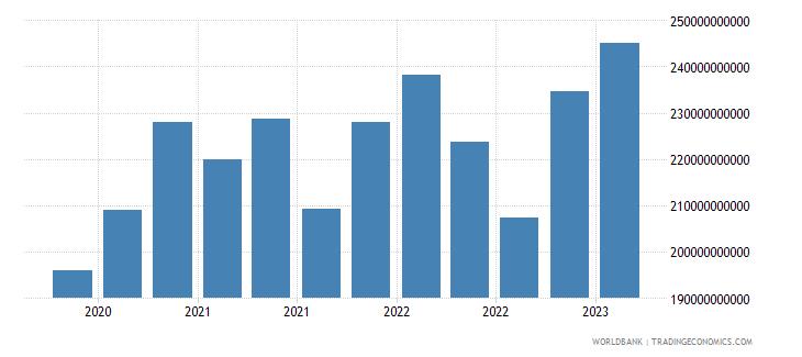 switzerland gross ext debt pos  other sectors short term loans usd wb data