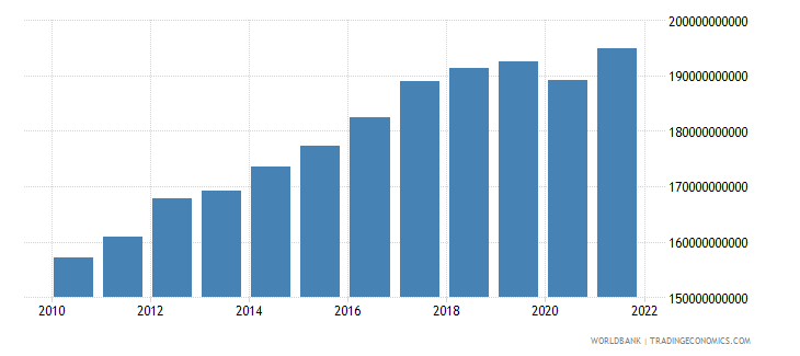 switzerland gross fixed capital formation constant 2000 us dollar wb data