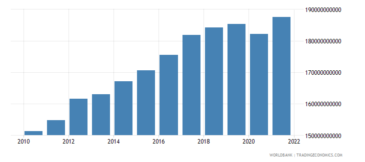 switzerland gross fixed capital formation constant lcu wb data