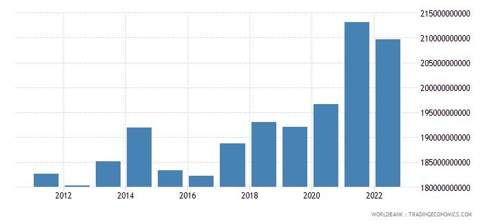switzerland gross fixed capital formation us dollar wb data