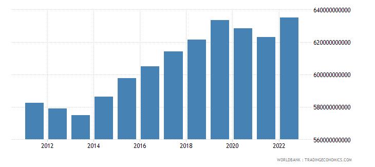 switzerland gross national expenditure constant lcu wb data