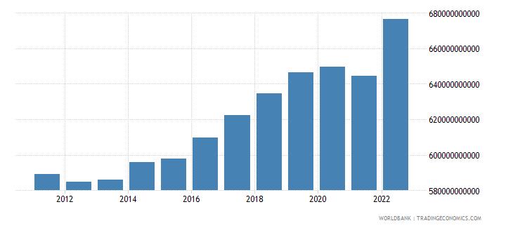 switzerland gross national expenditure current lcu wb data