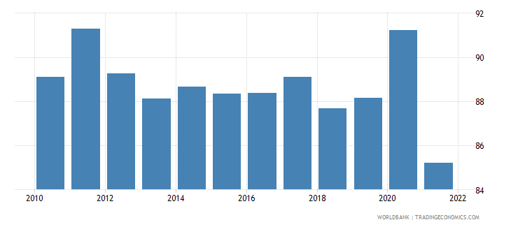 switzerland gross national expenditure percent of gdp wb data