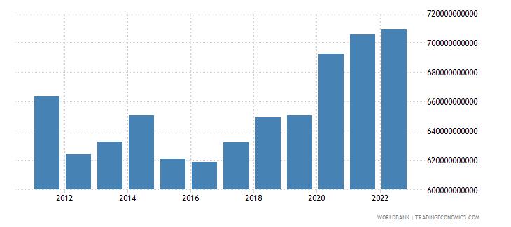switzerland gross national expenditure us dollar wb data