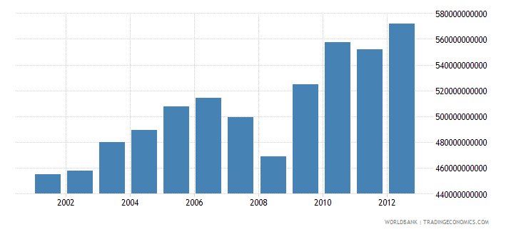 switzerland gross national income constant lcu wb data