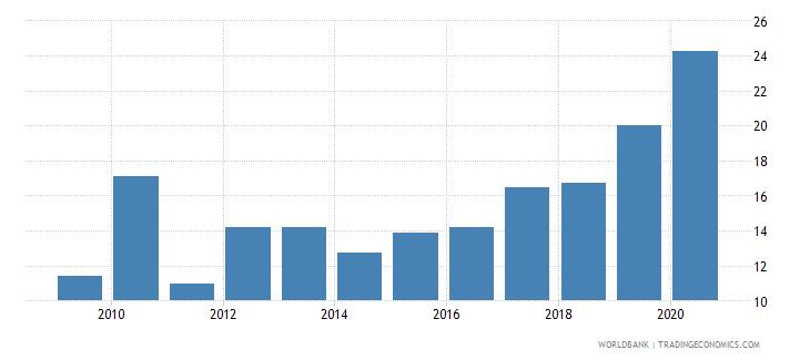 switzerland gross portfolio debt liabilities to gdp percent wb data