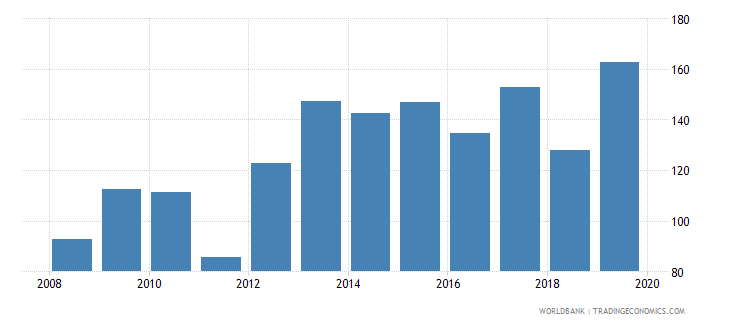 switzerland gross portfolio equity liabilities to gdp percent wb data
