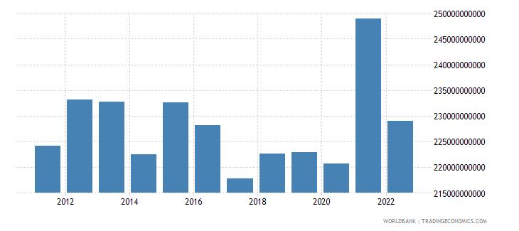 switzerland gross savings current lcu wb data