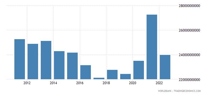 switzerland gross savings us dollar wb data