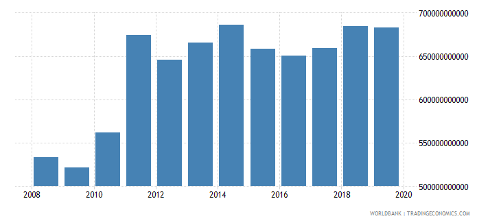 switzerland gross value added at factor cost us dollar wb data
