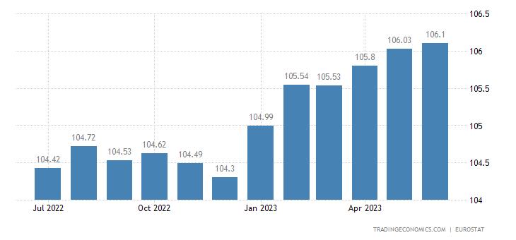 Switzerland Harmonised Consumer Prices