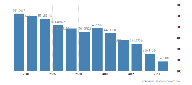 switzerland health expenditure total percent of gdp wb data