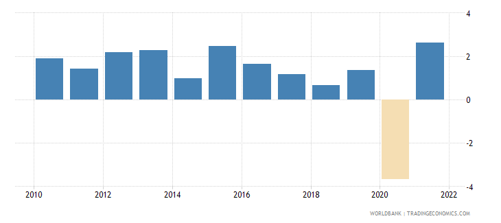 switzerland household final consumption expenditure annual percent growth wb data