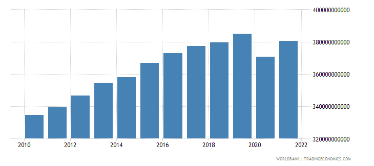 switzerland household final consumption expenditure constant 2000 us dollar wb data