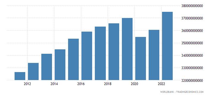 switzerland household final consumption expenditure constant lcu wb data