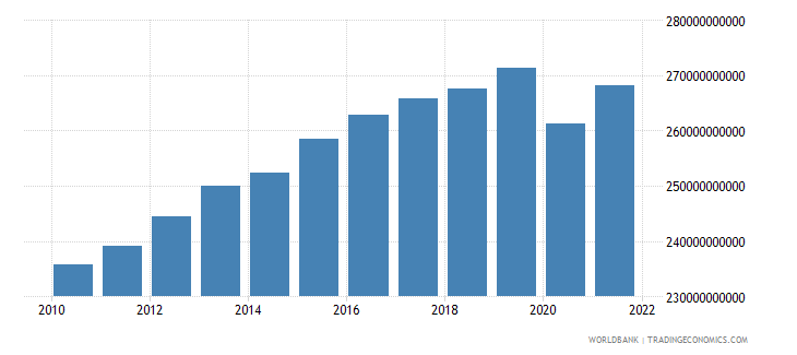 switzerland household final consumption expenditure ppp constant 2005 international dollar wb data