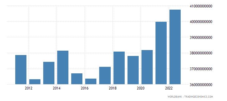 switzerland household final consumption expenditure us dollar wb data