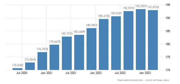 Switzerland Residential House Price Index