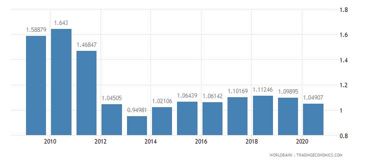 switzerland ict goods exports percent of total goods exports wb data