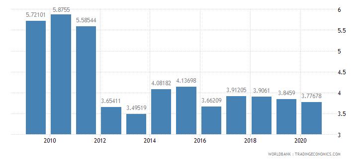 switzerland ict goods imports percent total goods imports wb data