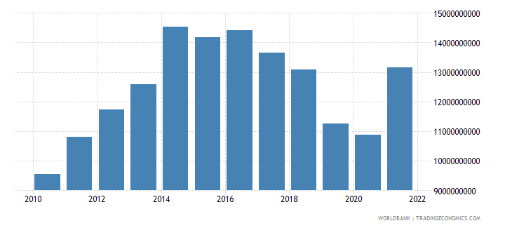 switzerland ict service exports bop current us$ wb data