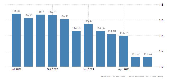 Switzerland Import Prices