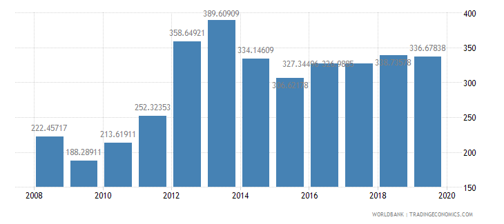 switzerland import value index 2000  100 wb data