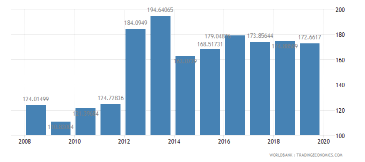 switzerland import volume index 2000  100 wb data