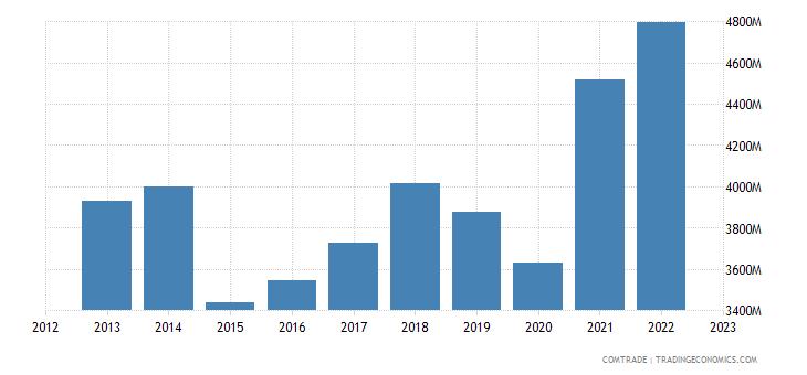 switzerland imports articles iron steel