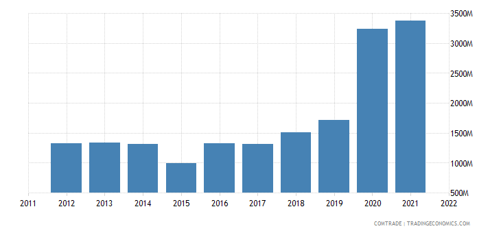 switzerland imports burkina faso