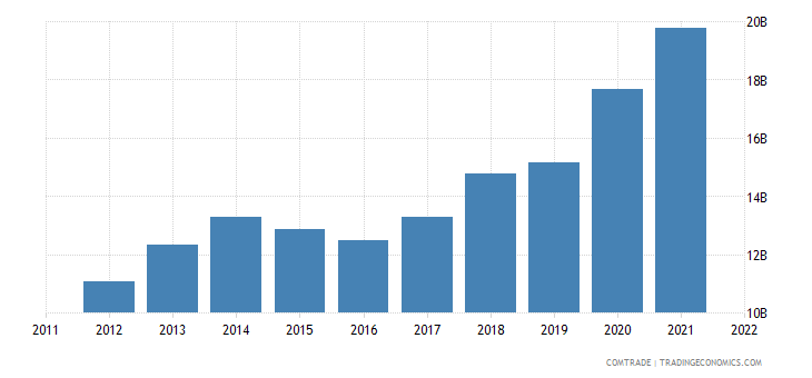switzerland imports china