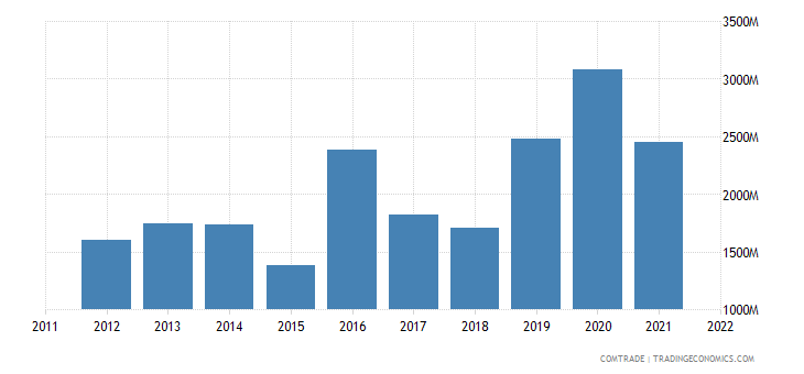 switzerland imports ghana