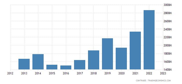 switzerland imports india