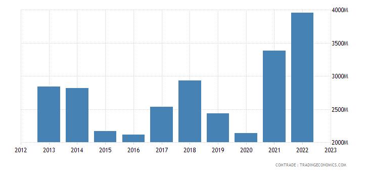 switzerland imports iron steel