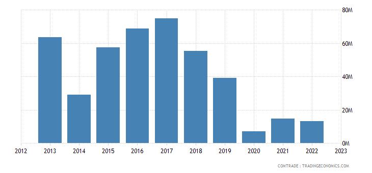 switzerland imports kuwait