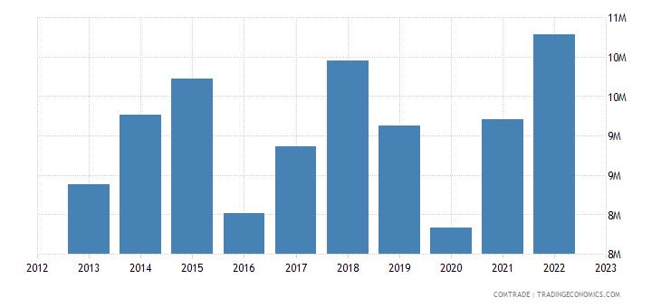 switzerland imports nepal