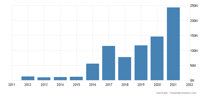 switzerland imports nicaragua