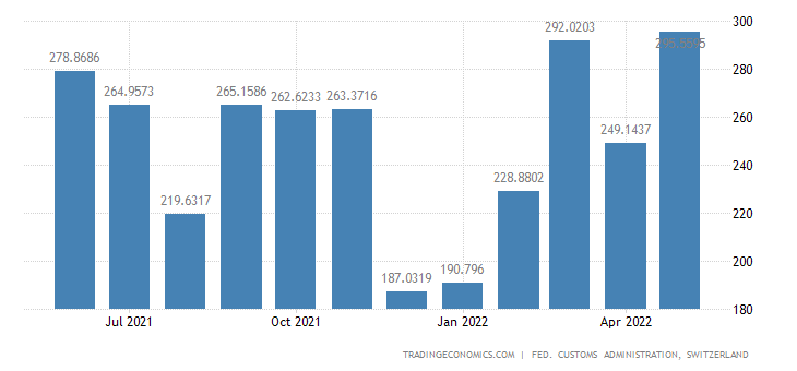 Switzerland Imports of Above Ground Construction Goods