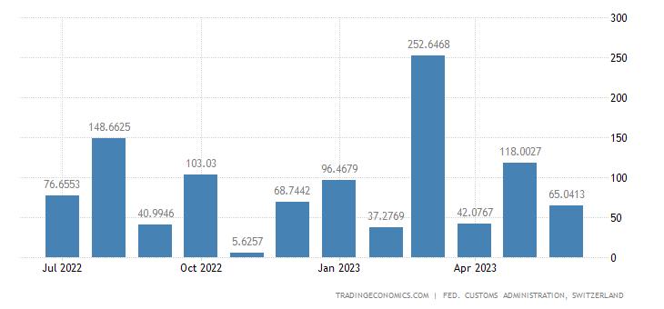 Switzerland Imports of Air & Spacecraft