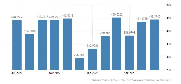 Switzerland Imports of Building Requisites Goods