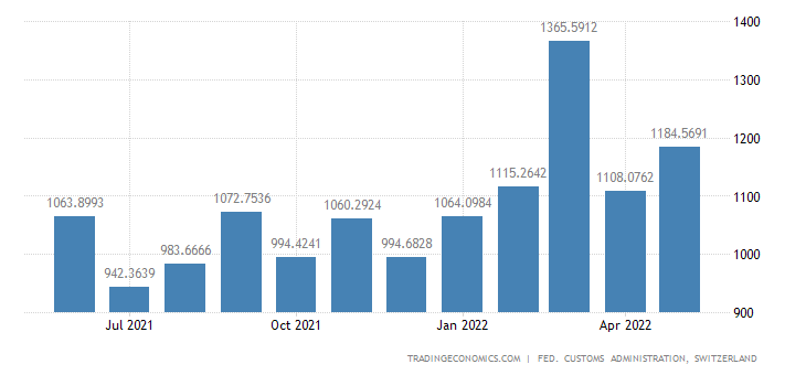 Switzerland Imports of Chemicals Semi-manufactures