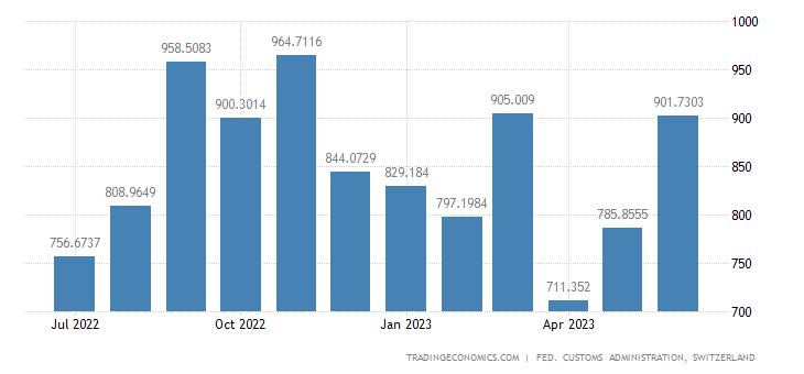 Switzerland Imports of Clothing & Shoes