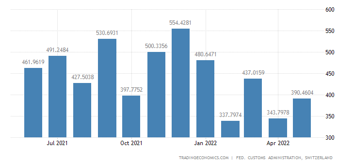 Switzerland Imports of Commercial Motor Vehicles