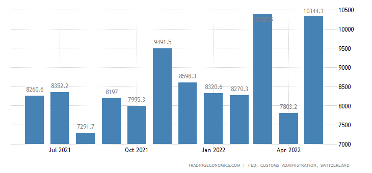 Switzerland Imports of Consumer Goods