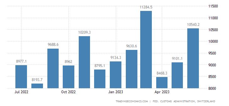 Switzerland Imports of Consumer Goods