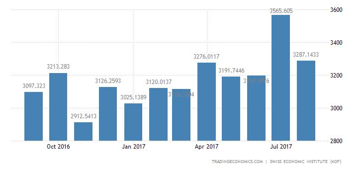 Switzerland Imports of Crude Materials, Semi-manuf. Goods (to
