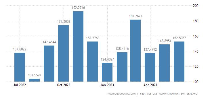 Switzerland Imports of Drink & Tobacco